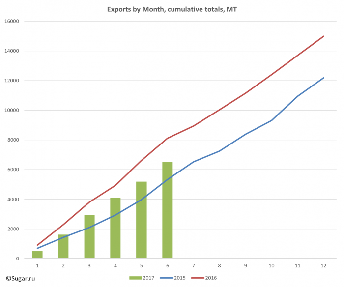 Exports by Month, cumulative totals, MT