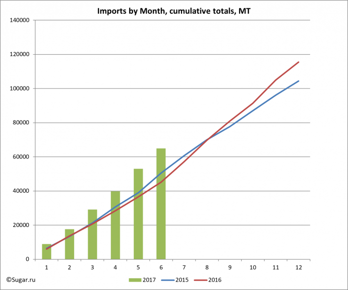 Imports by Month, cumulative totals, MT